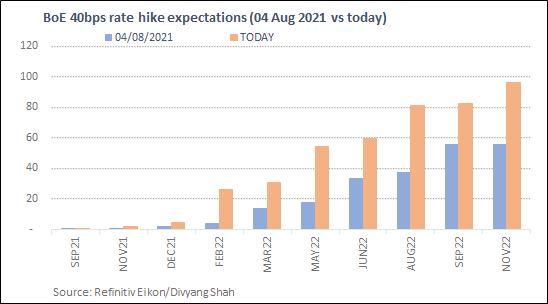 BoE rate expectations Sept 15.PNG