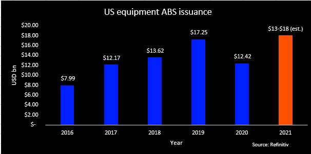 US equipment ABS issuance