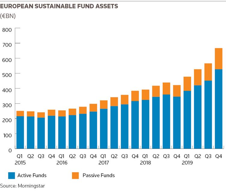 European sustainable fund assets