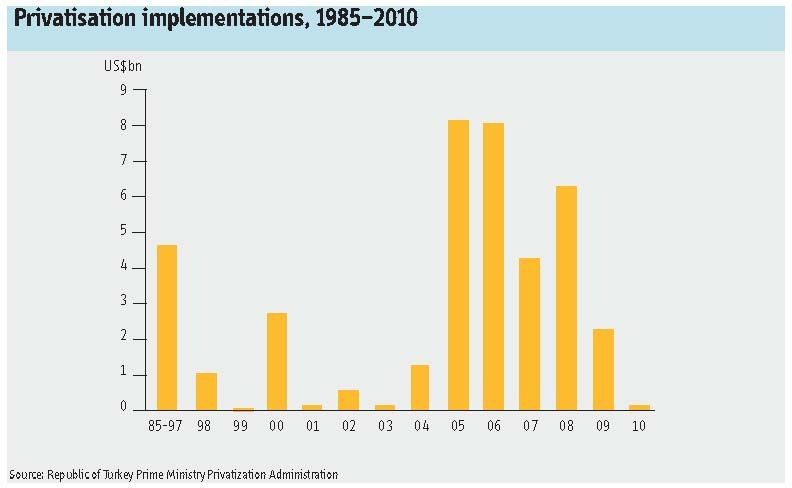 Privatisation implementations, 1985–2010