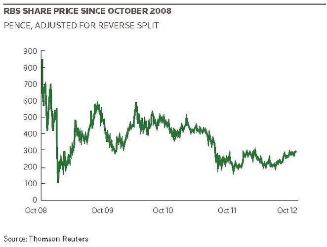 RBS share price since October 2008