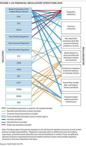 Figure 1: US Financial Regulatory Structure 2016