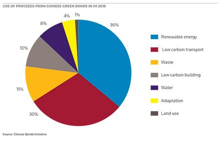Use of proceeds from Chinese Green bonds in H1 2018