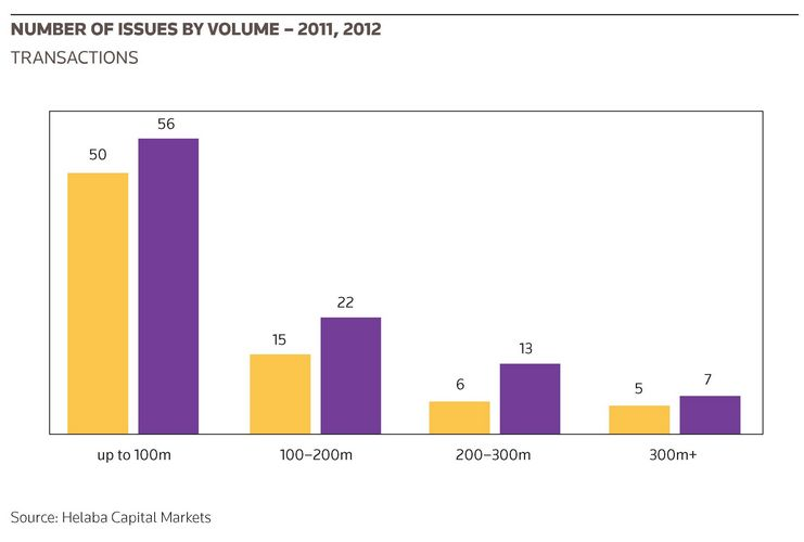 Number of issues by volume – 2011, 2012