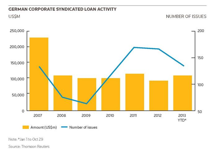 German Corporate syndicated loan activity
