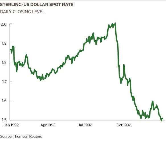 Sterling-us dollar spot rate