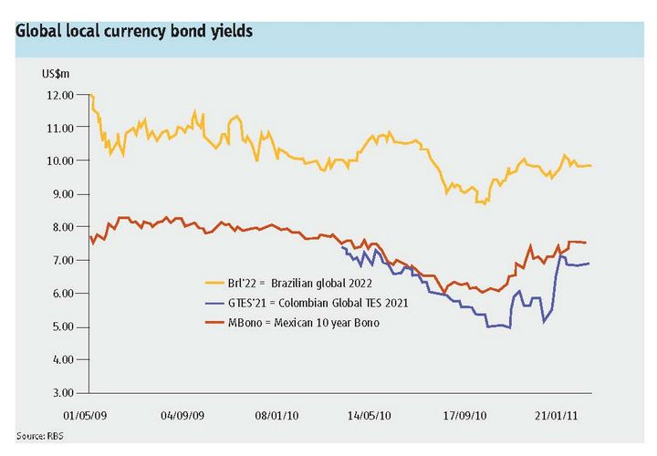 Global local currency bond yields