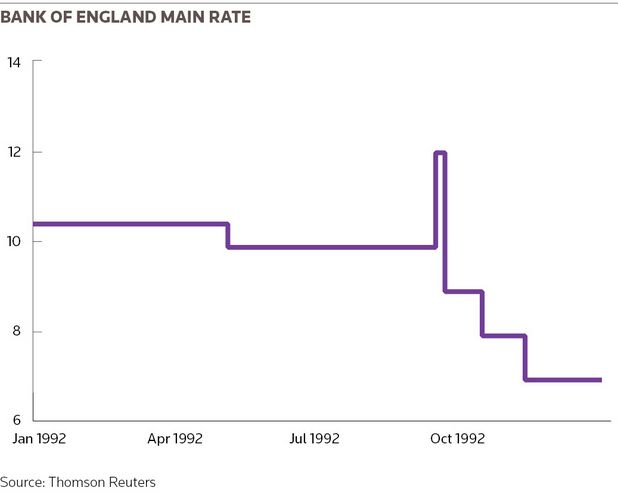 Bank of England main rate