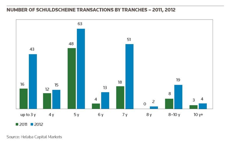Number of Schuldscheine transactions by tranches – 2011, 2012