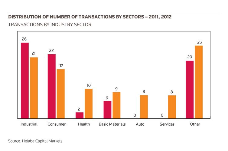 Distribution of number of transactions by sectors – 2011, 2012