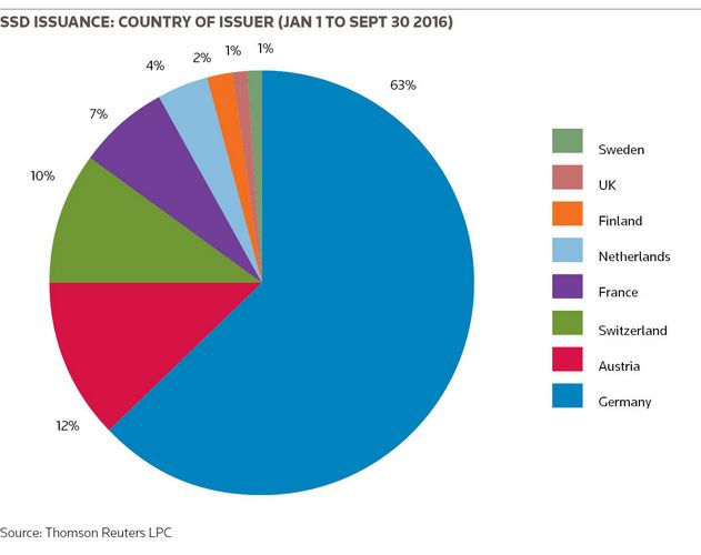 SSD issuance: country of issuer (Jan 1 to Sept 30 2016)