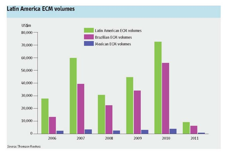 Latin America ECM volumes