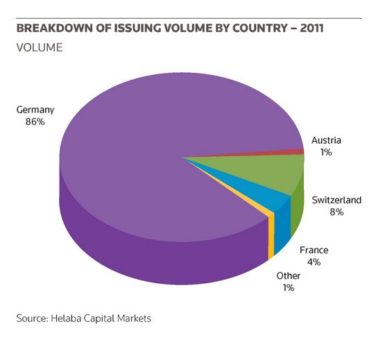 Breakdown of issuing volume by country – 2011
