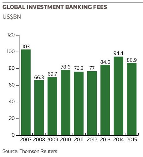 Global investment banking fees
