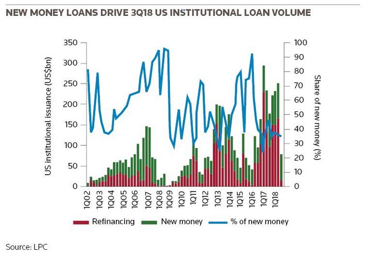 New money loans drive 3Q18 US institutional loan volume