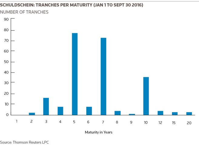 Schuldschein: Tranches per Maturity (Jan 1 to Sept 30 2016)