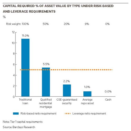 Capital required % of asset value by type under risk-based and leverage requirements