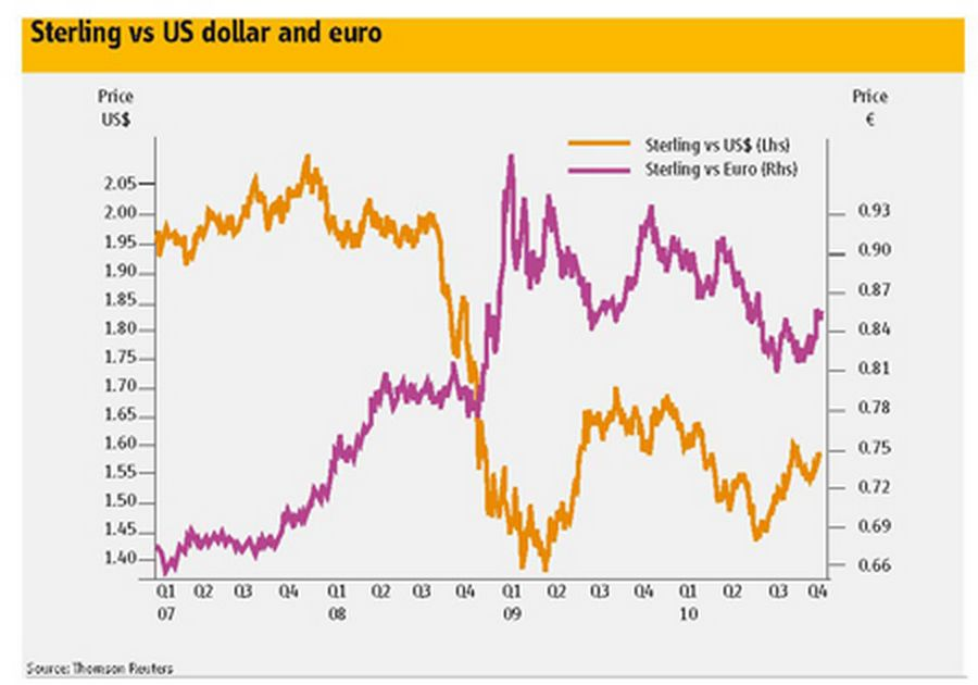 Sterling vs US dollar and euro