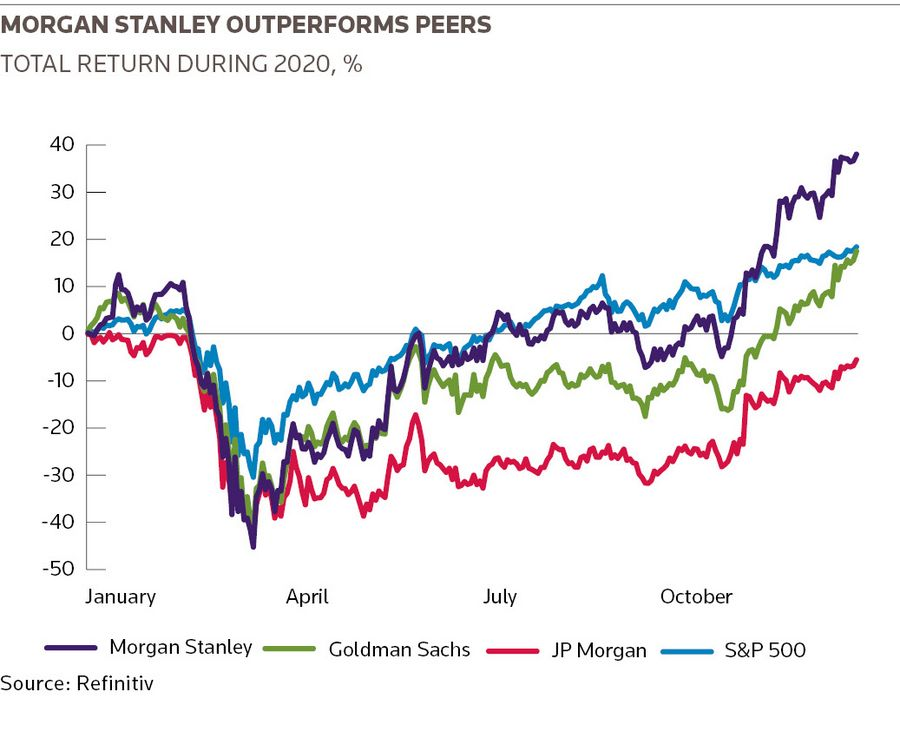 Morgan Stanley outperforms peers