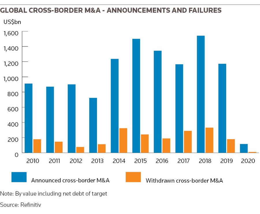 Global cross-border M&A - announcements and failures
