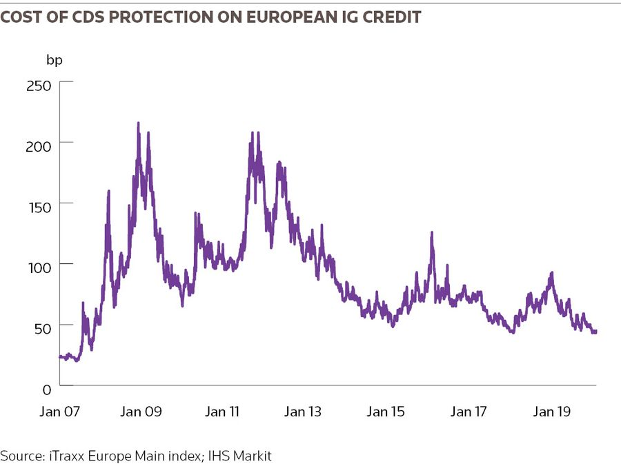 Cost of CDS protection on European IG credit