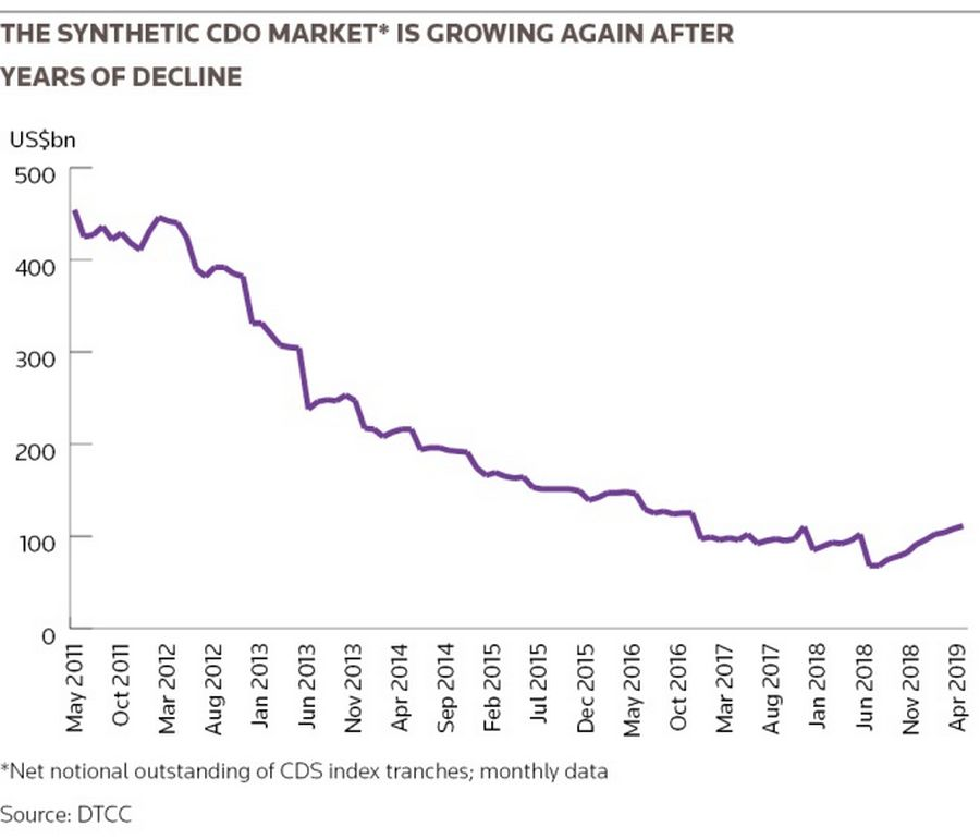 The synthetic CDO market* is growing again after years of decline
