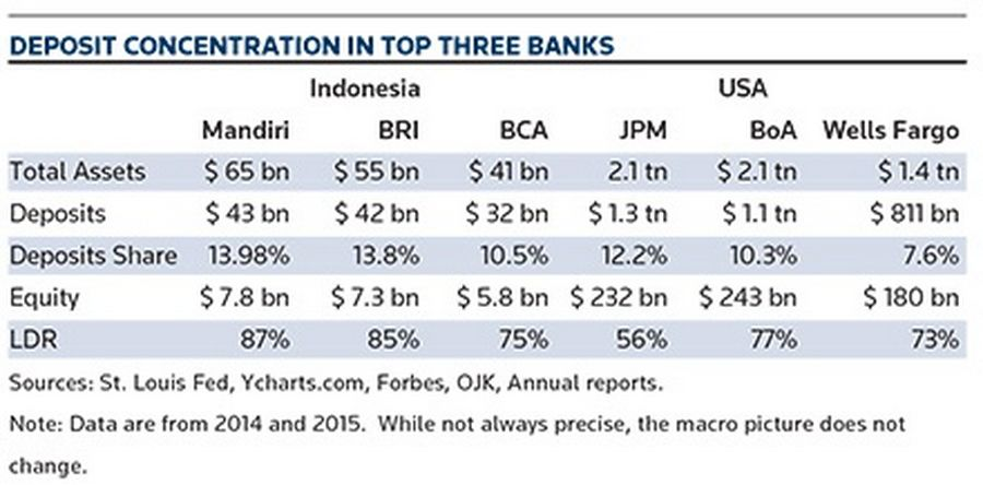 Deposit concentration in top three banks