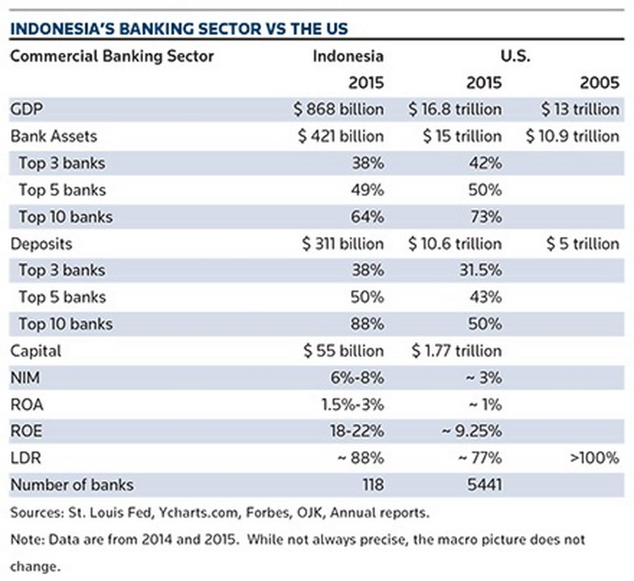 Indonesia's banking sector vs the US